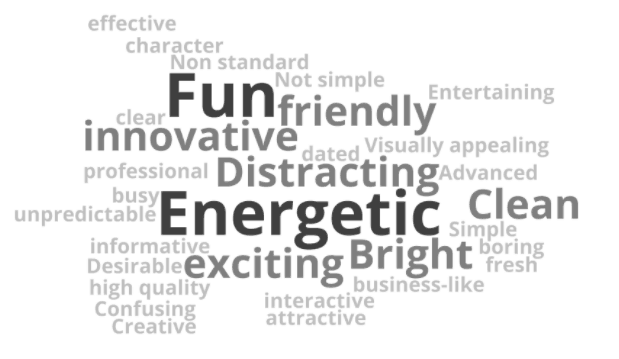 unbounce brand evolution process impression test word cloud